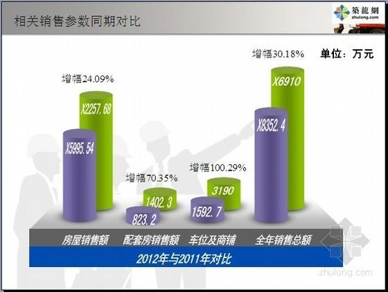 地产公司2013年度总结报告(总经理)32页