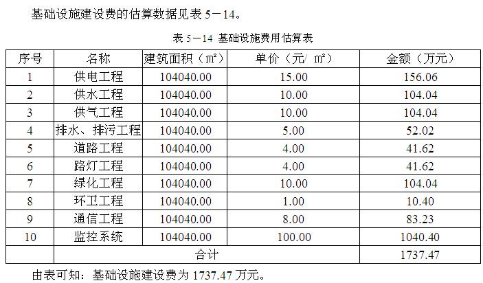 [南京]房地产住宅项目地块开发可行性研究(164页)_4