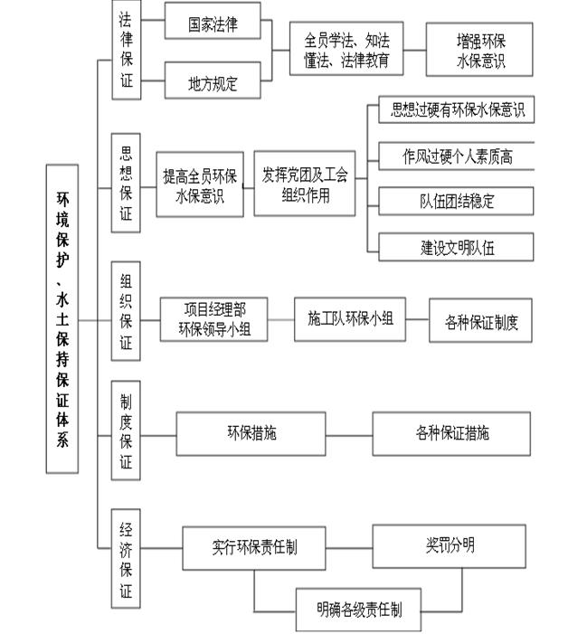 水利工程施工组织设计文件_3
