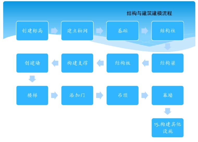 BIM培训课件(Revit基础知识)(47页)_5