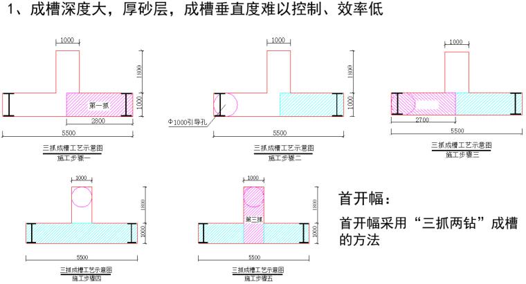 塘沽地区61米超深地下连续墙施工方案(ppt,共61页)