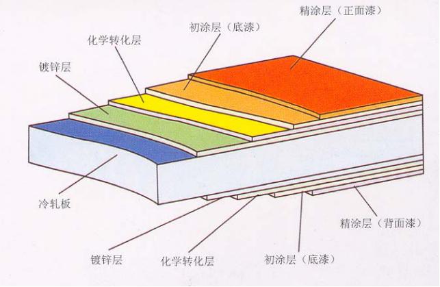 压型钢板设计讲义PPT