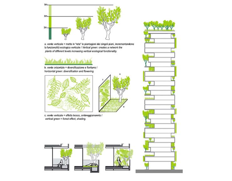 [分享]意大利米兰垂直森林