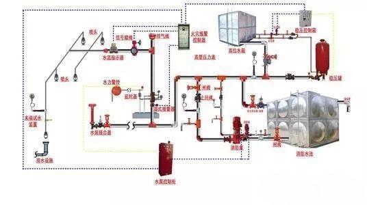 自动喷淋灭火系统组成与工作原理