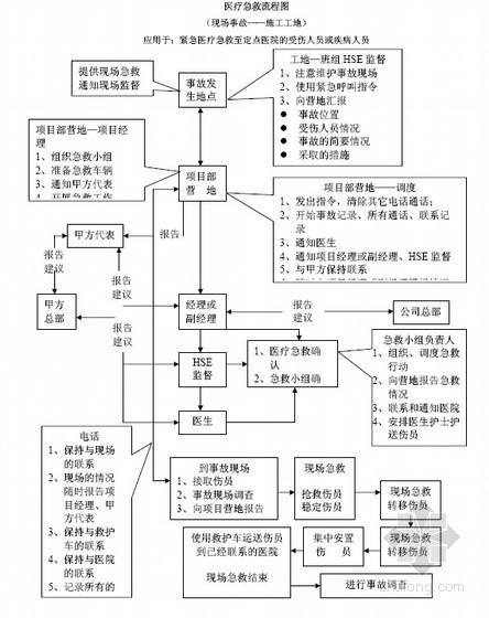 建筑工程施工健康安全环境管理体系标准(80页)