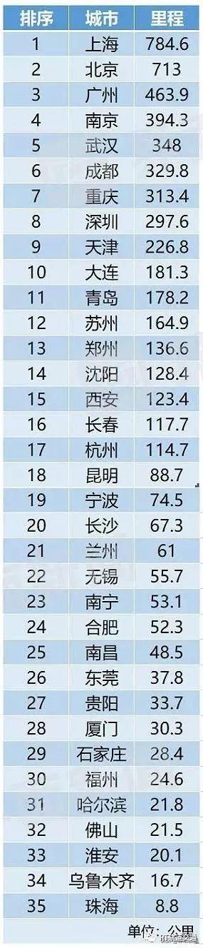 中国国内城市轨道交通最新排名:谁家里程最长?开通最早?最拥挤