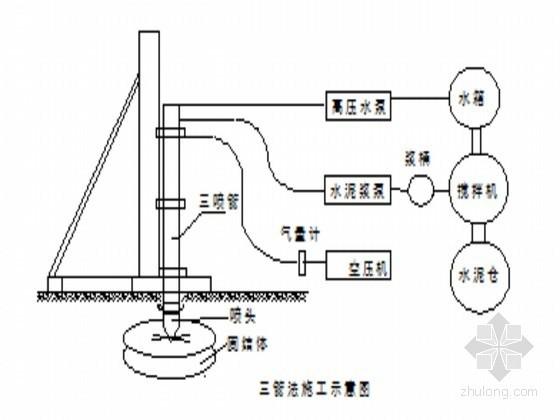 水电站钻孔灌浆和基础防渗处理工程施工方案