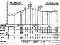 路桥工程施工测量讲义