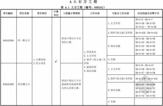 [广东]2013版市政工程工程量清单计价指引(151页)