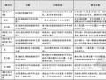 [最新]2015版广联达钢筋软件算量常见问题百问百答