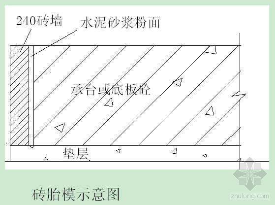 南京某综合楼工程模板施工方案(木模、砖胎膜)