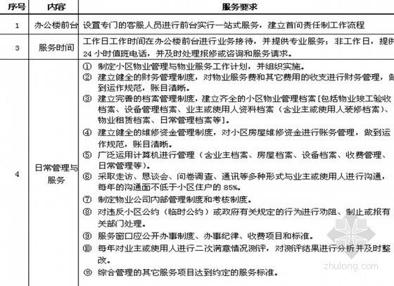 房地产项目物业管理实施方案(共42页)