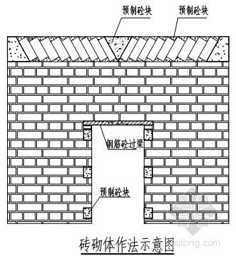 成都某高层办公楼施工组织设计(框剪、筏板基础)