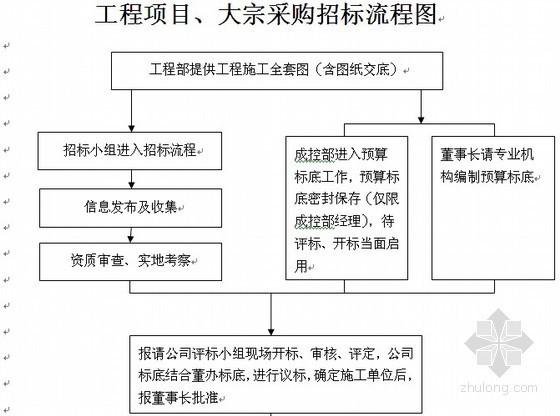 房地产公司招标及成本控制管理方案(含采购招标流程图)