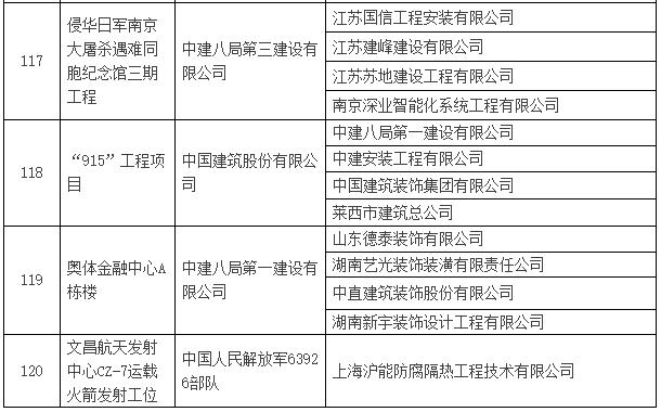 2016~2017年度第一批中国建设工程鲁班奖入选名单公示-建筑工程鲁班奖名单22.png