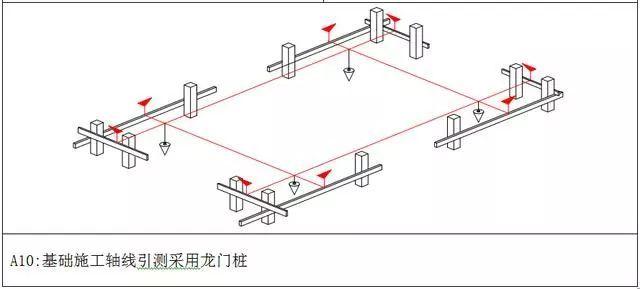 测量放线施工标准化做法图册,精细到每一步!_7