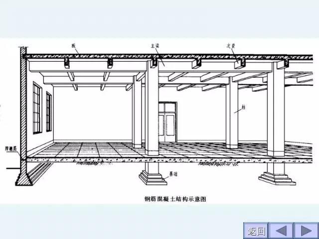 工程施工图识图大全,建筑施工入门级教程_9