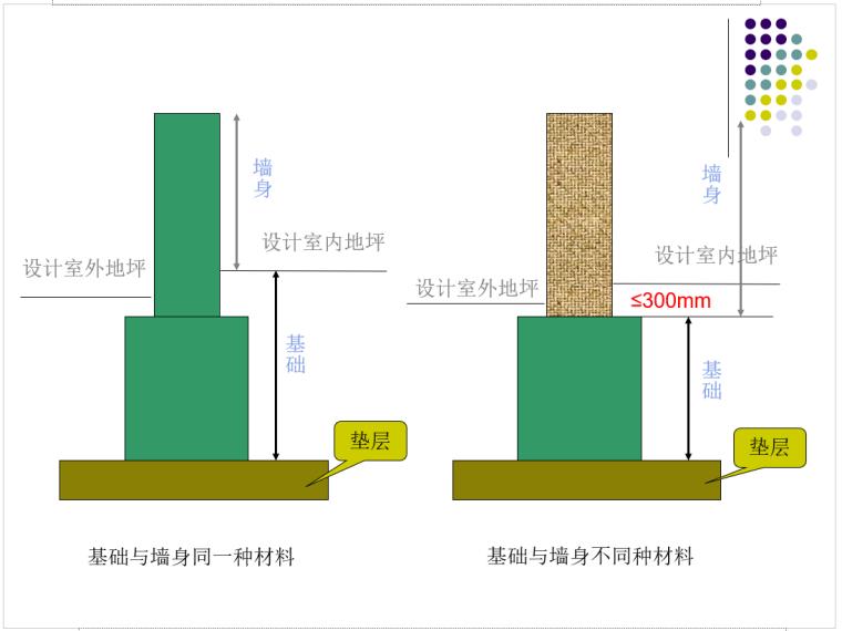 造价员培训资料——砌筑工程_2