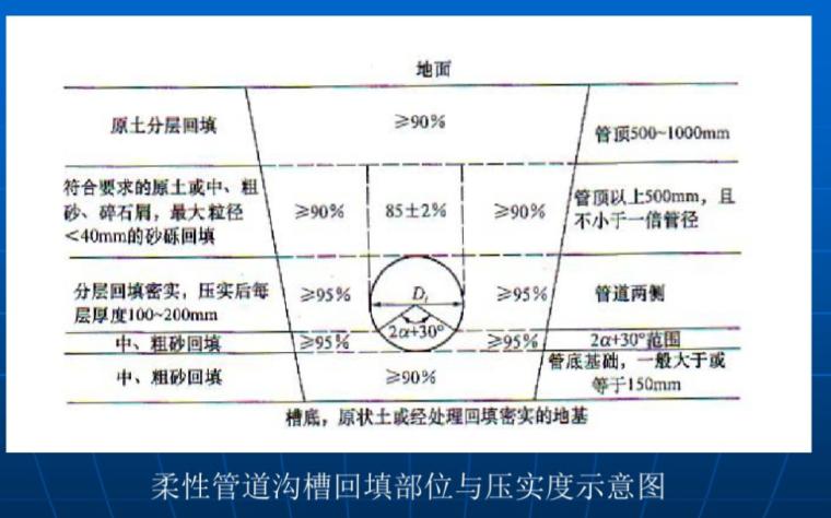 常备超详细给市政管理排水工程施工资料(附超详细图文)