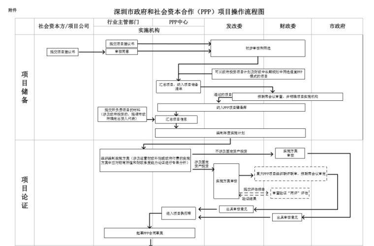 鼓励民资参与PPP,深圳市发改委动真格!_22