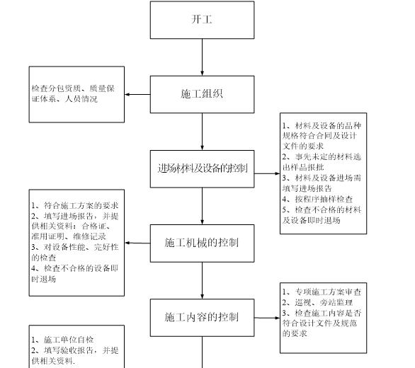 黔西北花园小区监理规划_6