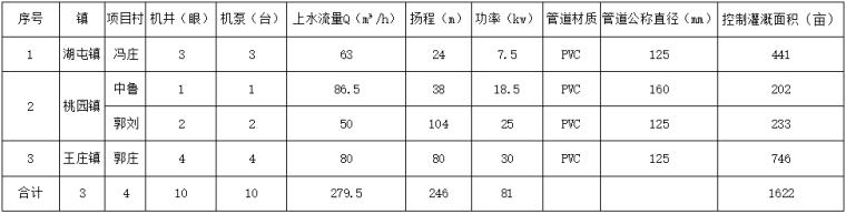 肥城市中央财政农业水价综合改革和农田水利维护养护项目实施方案_2