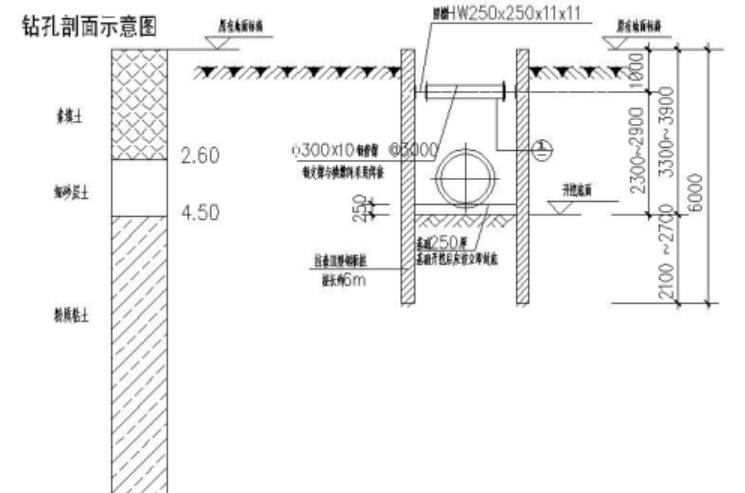 污水管工程深基坑开挖支护专项施工方案(专家论证)