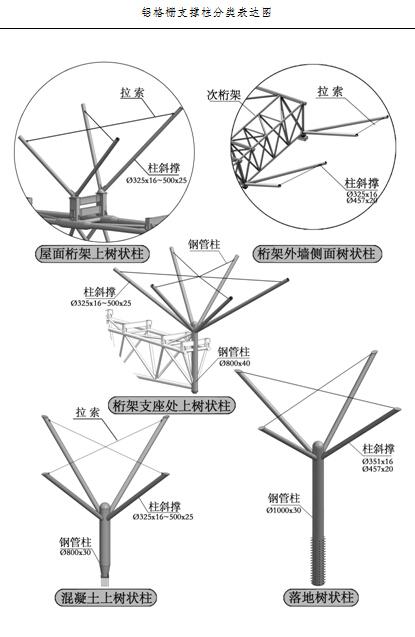 重庆国际博览中心钢结构专项施工方案(近200页,附图丰富!)