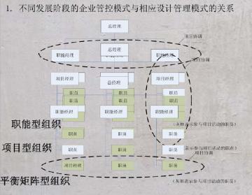 房地产企业设计管理与成本控制讲义(161页,图文丰富)