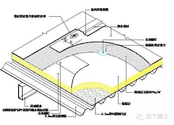 TPO防水卷材南方使用多,那北方温差大的双曲面屋面怎么施工?_3