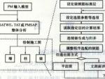 PKPM结构软件施工图设计详解