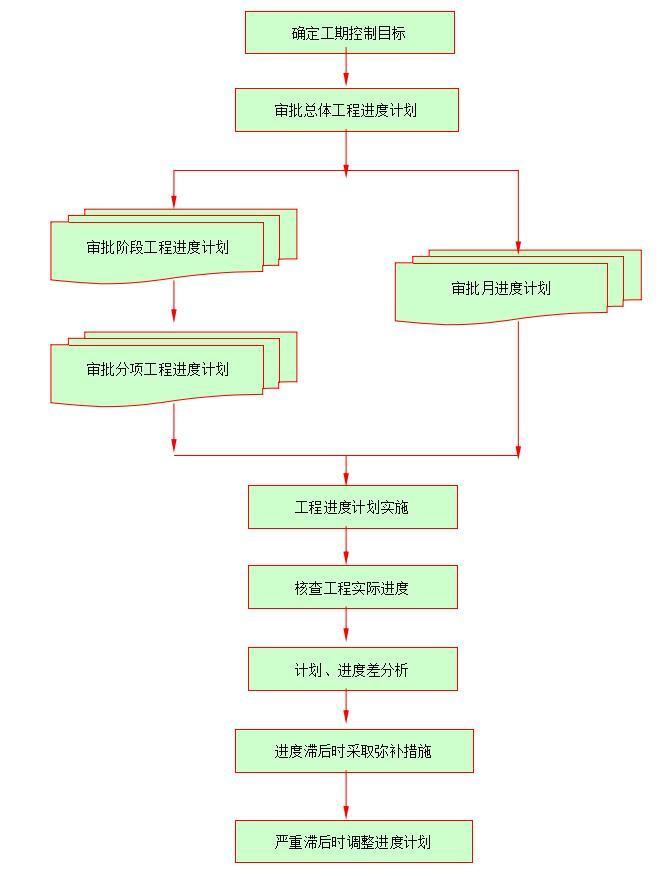 施工阶段进度控制工作流程图