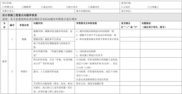 华润施工图评审表内容(PDF,9页)
