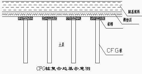 CFG复合地基仅桩身承载力检验合格,可以用么?