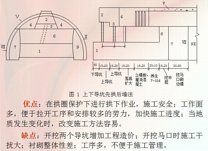 超全面隧道施工方法及施工工艺技术讲义841页PPT(附图丰富)_2