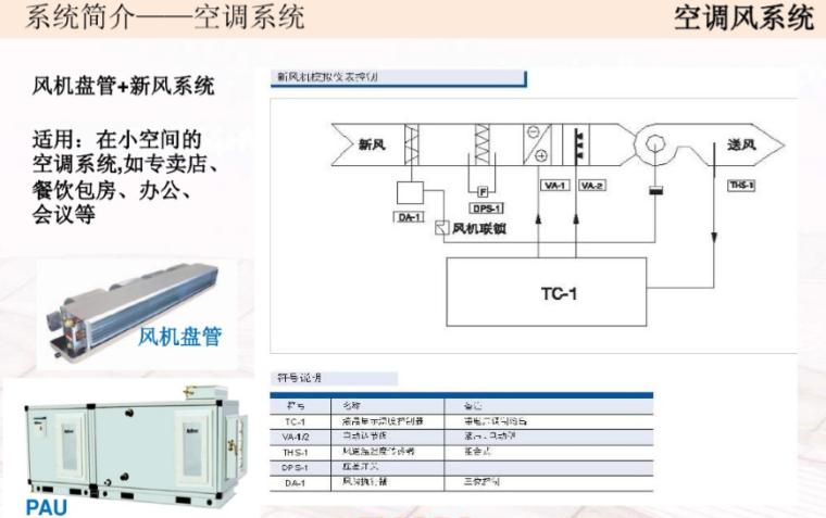 暖通空调系统设计要点、基础知识简介(大院培训)