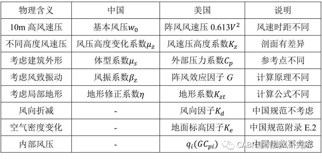 结构能抗几级风?中国规范的风荷载安全吗?风速常识收好不谢!_22