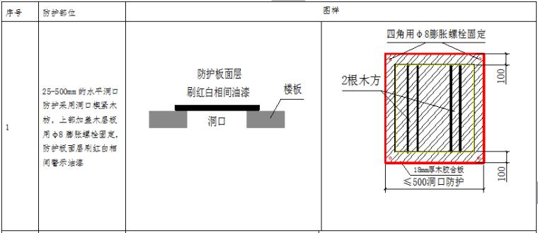 [天津]医院工程安全文明施工方案