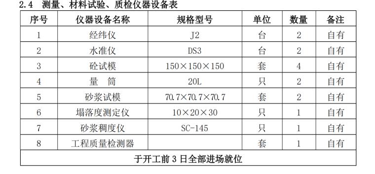 污水处理EPC总承包设备安装工程投标文件(64页)-材料试验