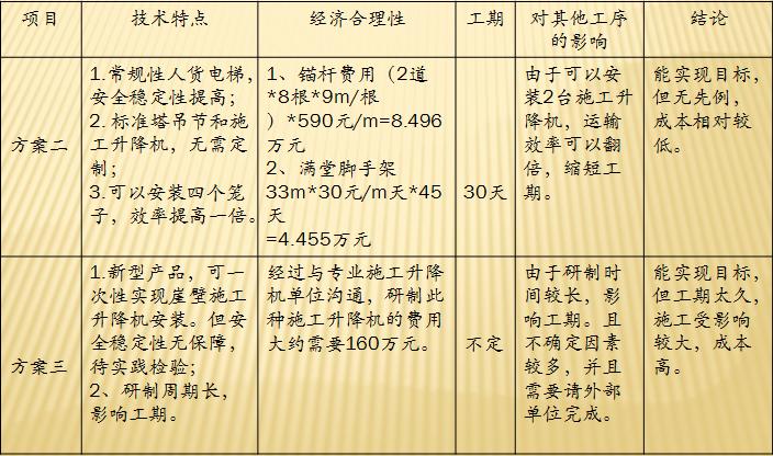 异型断面施工升降机系统的研发_3