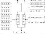新疆水电站工程渠道施工组织设计(共90页,内容丰富)