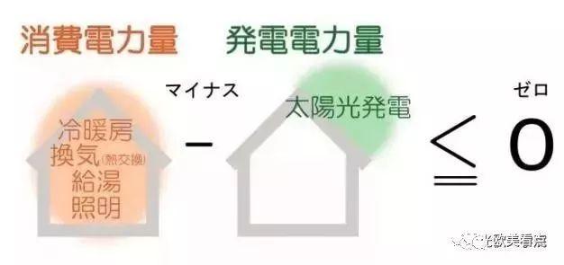 日本的零能耗住宅,已经先进到什么程度?实拍告诉你_3