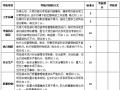 项目管理人员考核标准