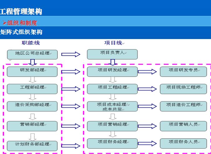 龙湖地产工程精细化管理讲义(共71页)