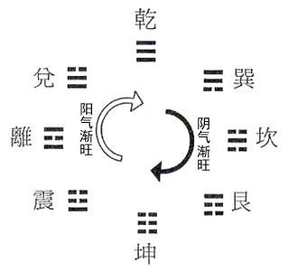 陈益峰:先天八卦的基础含义_3
