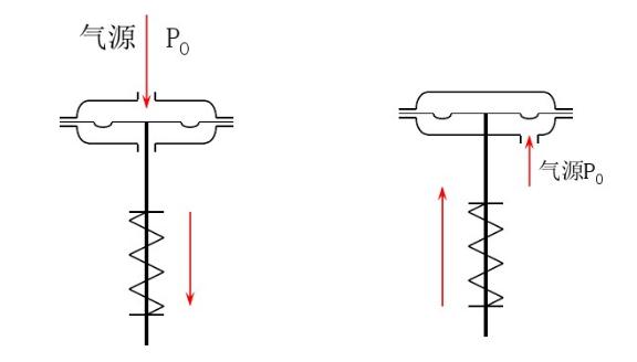 简单明了的介绍常用的调节阀_8