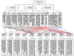 巨型框架结构分类及在高层建筑中应用
