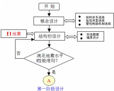 桥梁抗震设计(PPT,59页)_3
