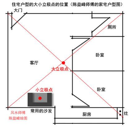 陈益峰:金锁玉关风水实践中如何立极_1