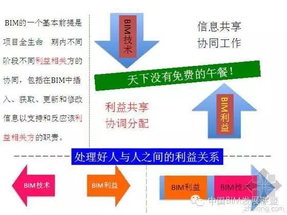 图5-1 BIM技术与利益